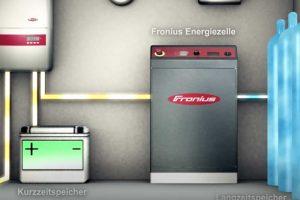 So funktioniert der Fronius Energiespeicher - Installateur Spittal
